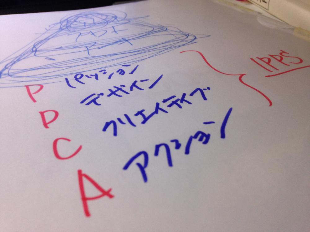 もう一つのPDCA:画像