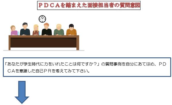 PDCAを踏まえた面接担当者の質問意図