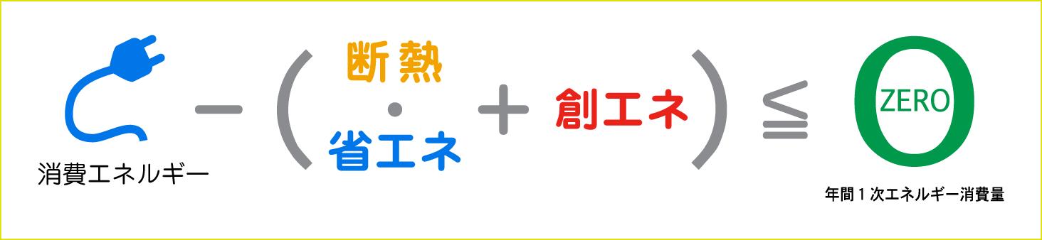 断熱・省エネ+創エネ=0エネルギー