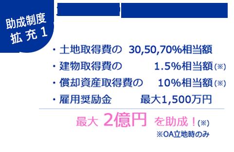 助成制度拡充 土地代金の30〜50%を助成